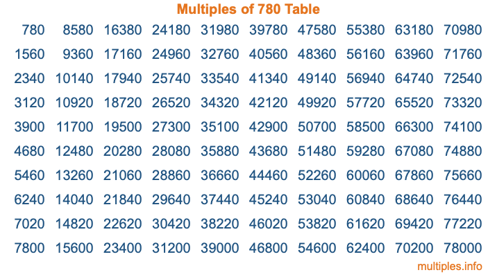Multiples of 780 Table