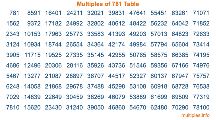 Multiples of 781 Table