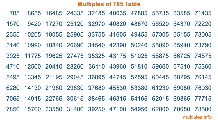 Multiples of 785 Table