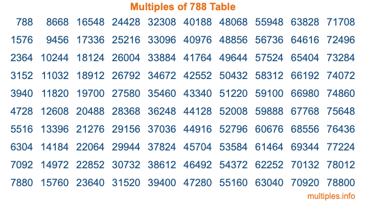 Multiples of 788 Table
