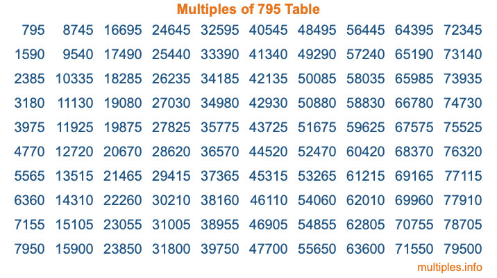 Multiples of 795 Table