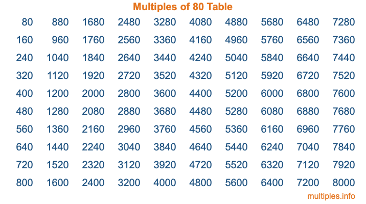 Multiples of 80 Table