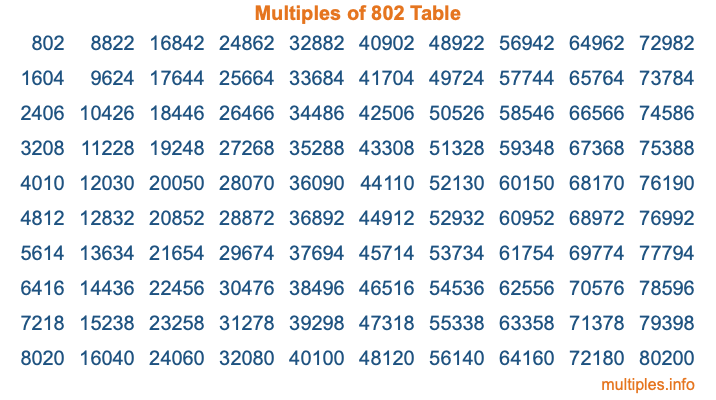 Multiples of 802 Table