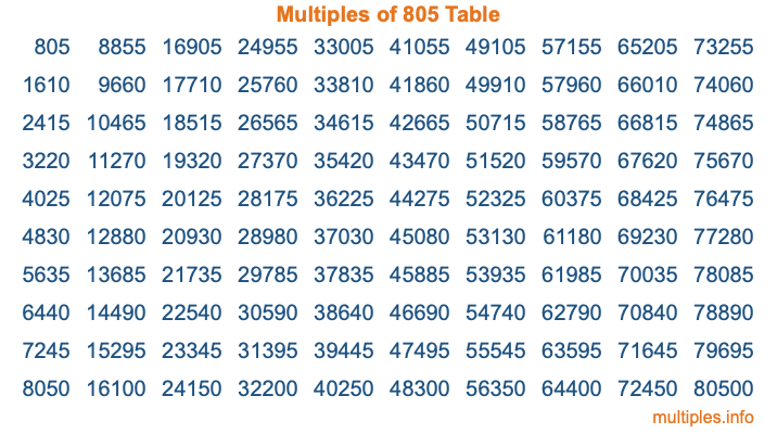 Multiples of 805 Table