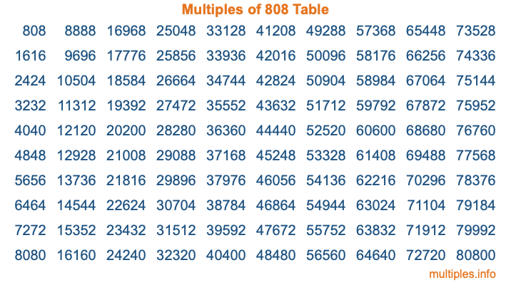 Multiples of 808 Table