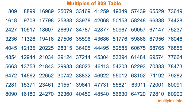 Multiples of 809 Table