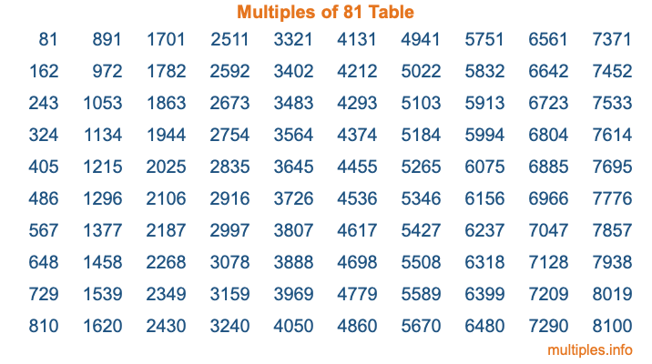 Multiples of 81 Table