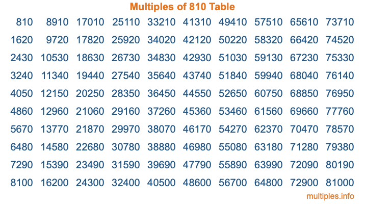 Multiples of 810 Table