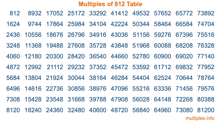 Multiples of 812 Table