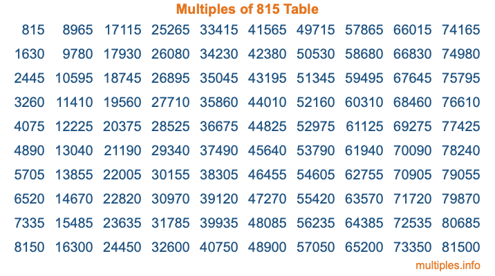 Multiples of 815 Table