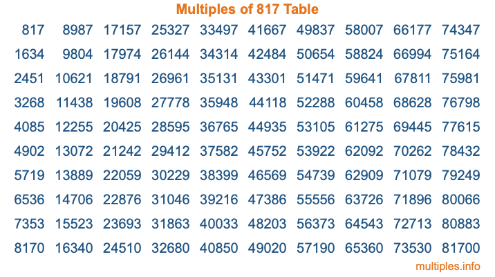 Multiples of 817 Table