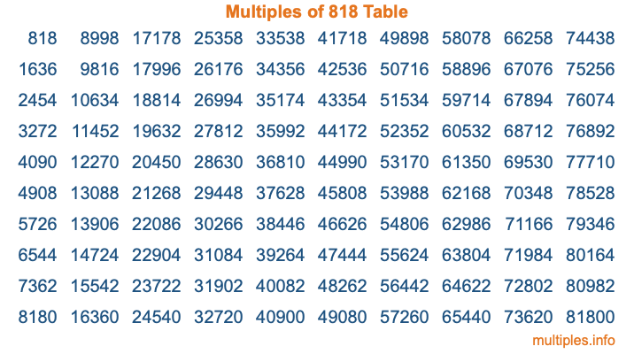 Multiples of 818 Table