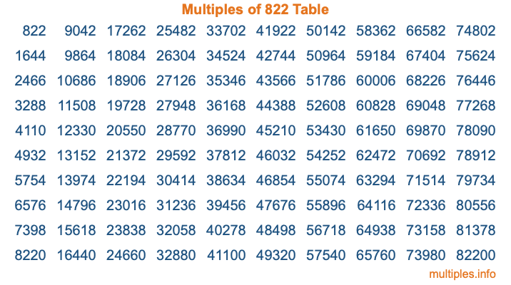 Multiples of 822 Table