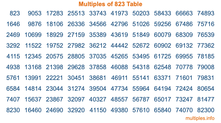 Multiples of 823 Table