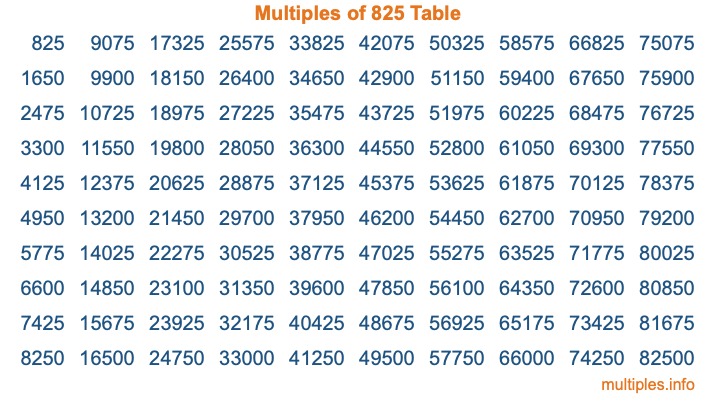 Multiples of 825 Table