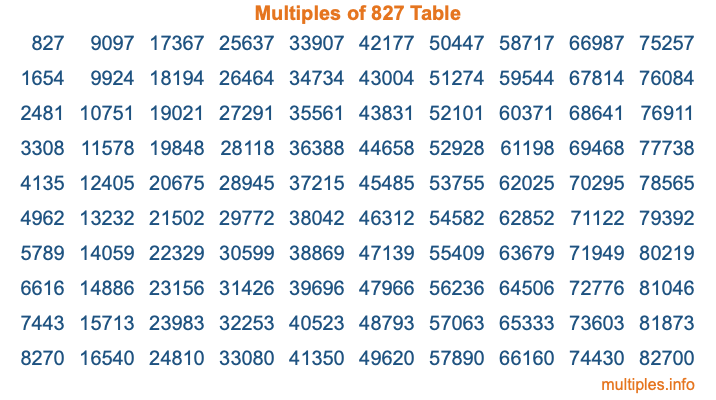 Multiples of 827 Table