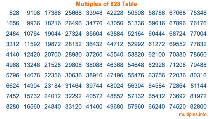Multiples of 828 Table