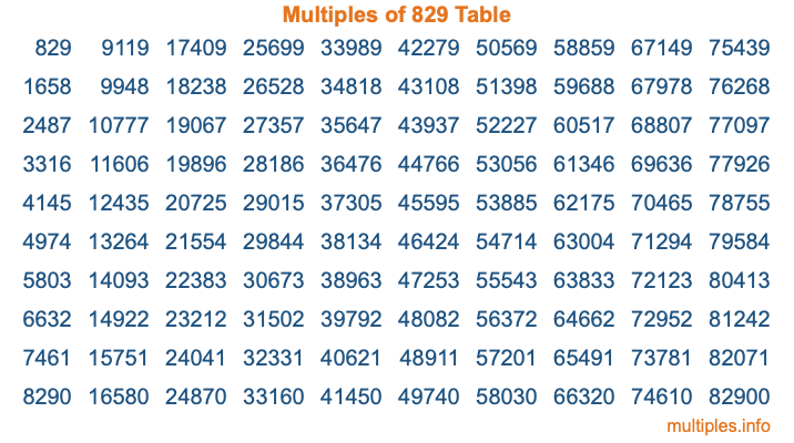 Multiples of 829 Table
