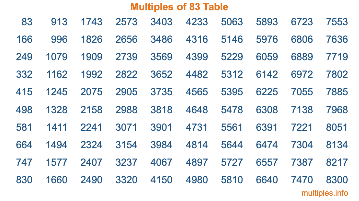 Multiples of 83 Table