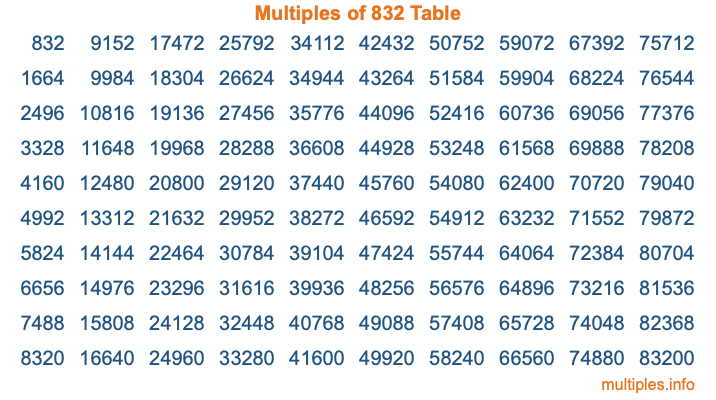Multiples of 832 Table