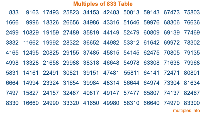Multiples of 833 Table