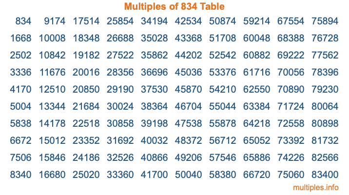 Multiples of 834 Table