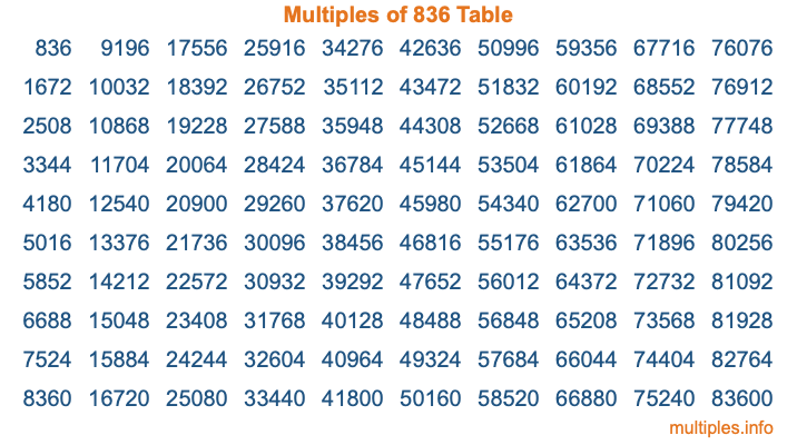 Multiples of 836 Table