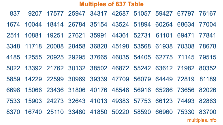 Multiples of 837 Table