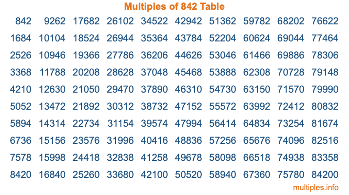 Multiples of 842 Table