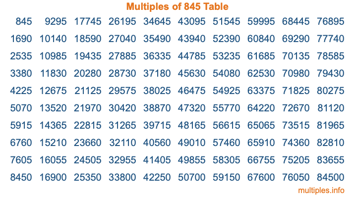 Multiples of 845 Table