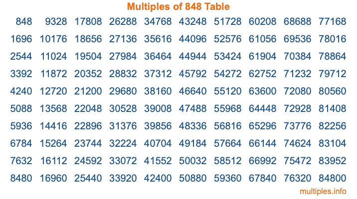 Multiples of 848 Table