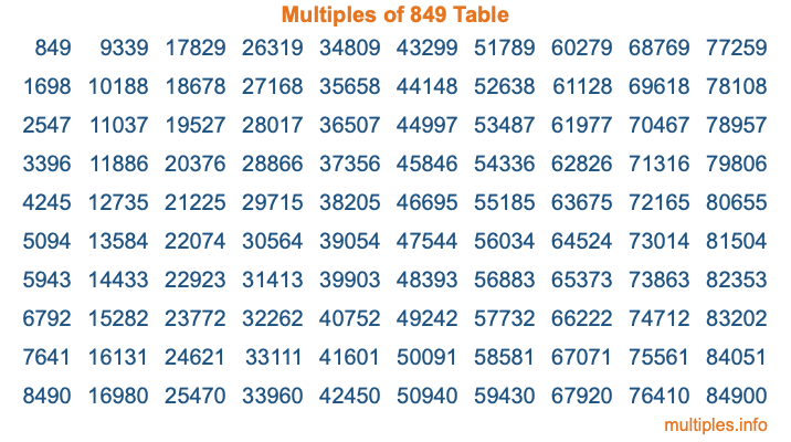 Multiples of 849 Table