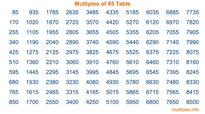 Multiples of 85 Table