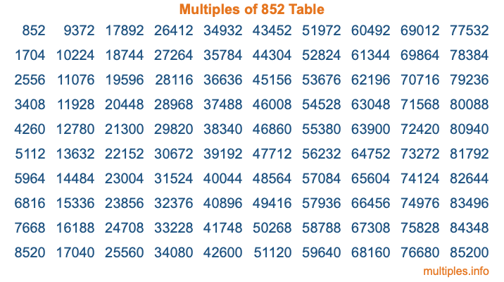 Multiples of 852 Table