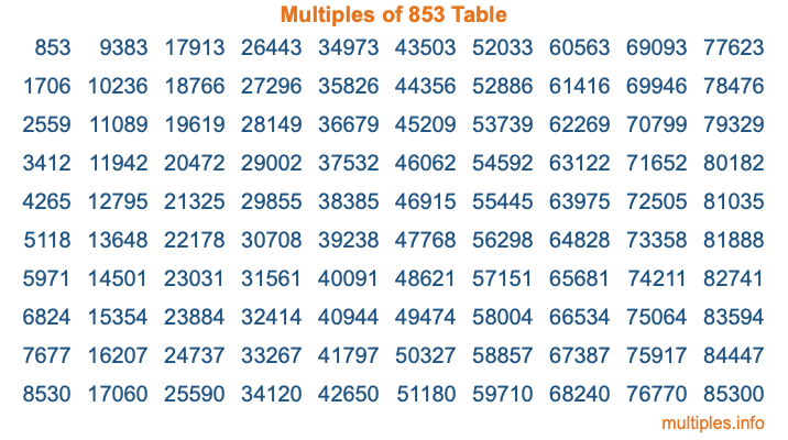 Multiples of 853 Table