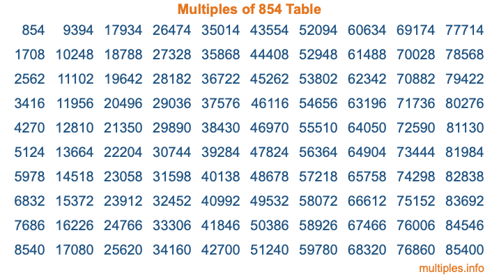Multiples of 854 Table