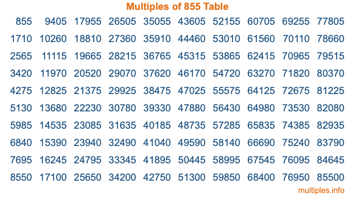 Multiples of 855 Table