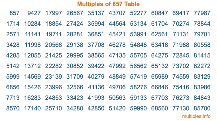 Multiples of 857 Table