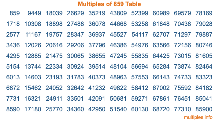 Multiples of 859 Table