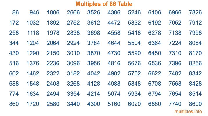 Multiples of 86 Table