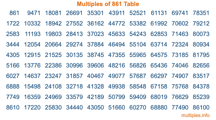 Multiples of 861 Table