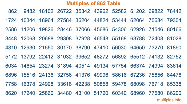 Multiples of 862 Table