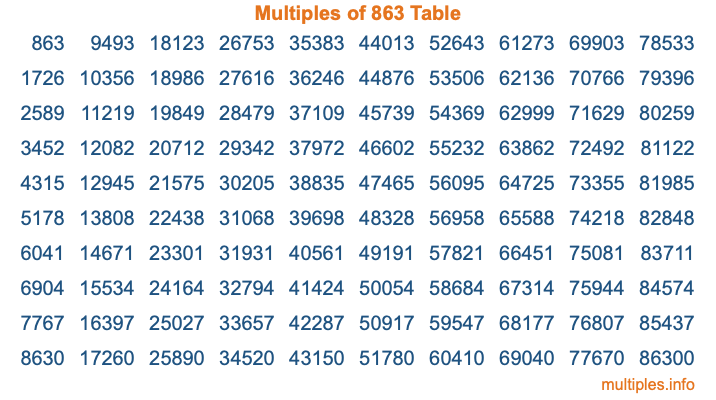 Multiples of 863 Table
