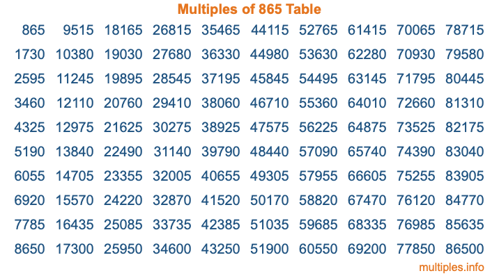 Multiples of 865 Table