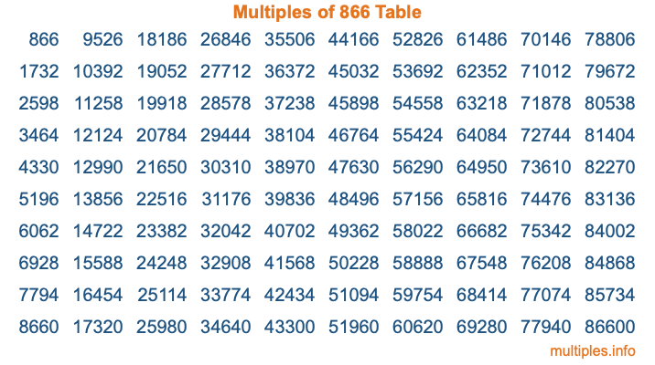 Multiples of 866 Table
