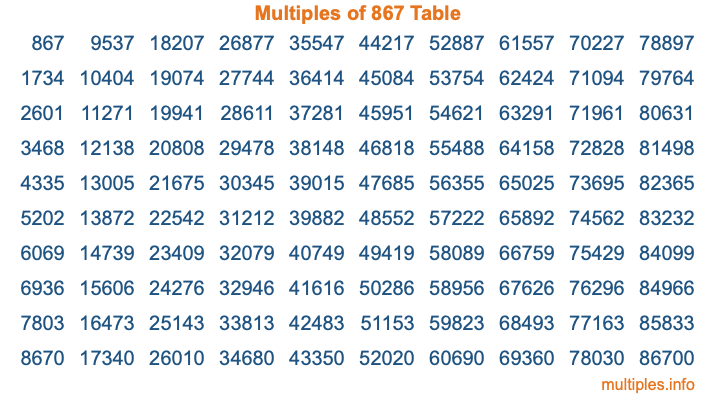 Multiples of 867 Table
