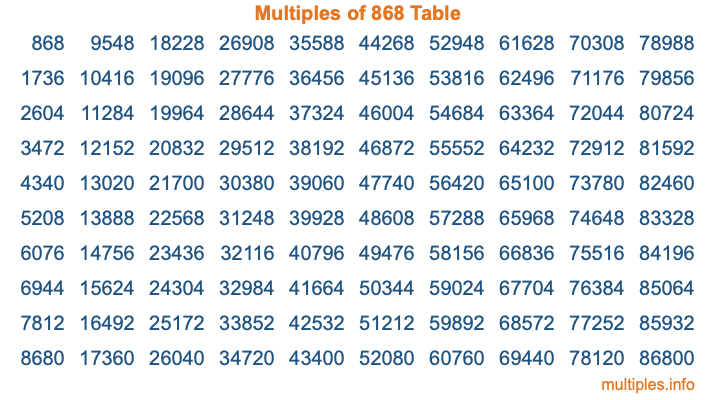 Multiples of 868 Table