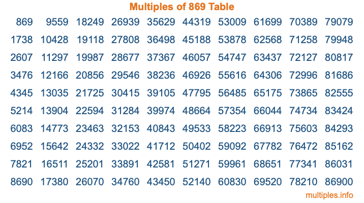 Multiples of 869 Table
