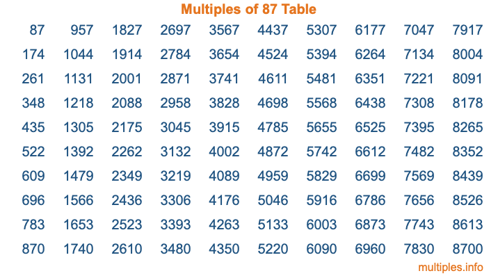 Multiples of 87 Table