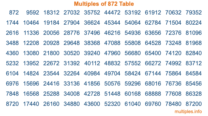 Multiples of 872 Table